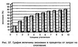 График величины экономии в процентах от затрат на отопление
