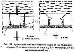 Крепление металлического каркаса на подвесах