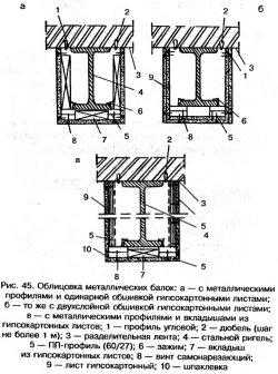 Облицовка металлических балок