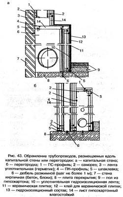 Обрамление трубопроводов
